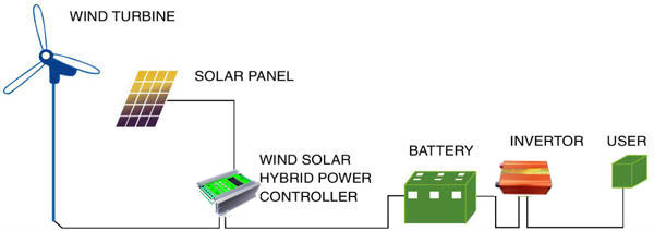 Wind Solar Hybrid Power Controller